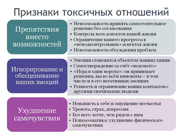 Характерные черты токсичных отношений 2